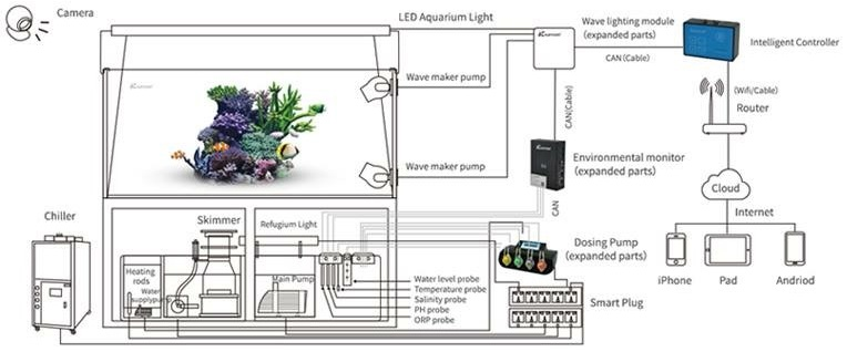 kamoer kicci smart aquarium controller